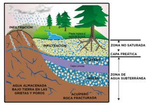 accion del agua